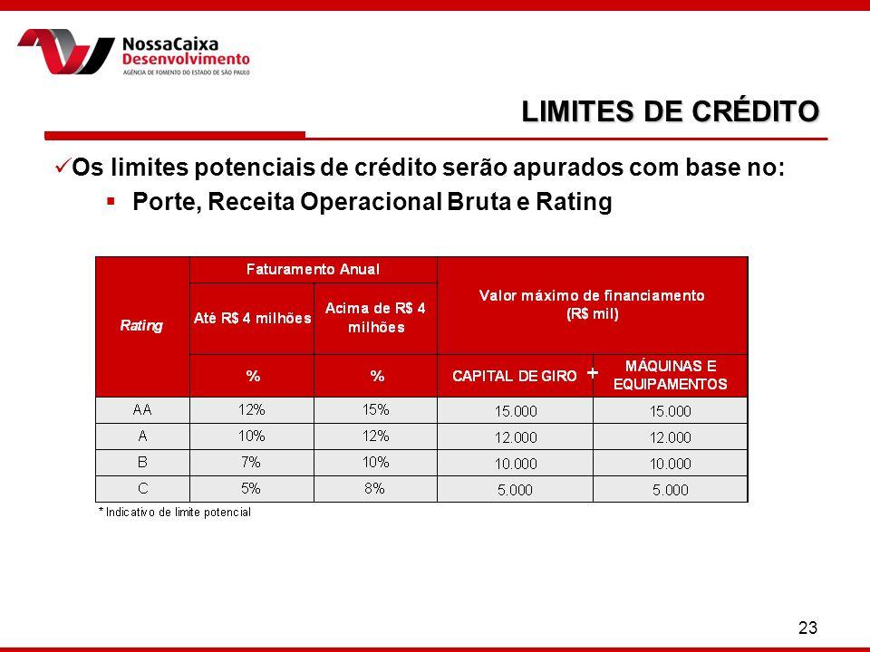 23 LIMITES DE CRÉDITO Os limites potenciais de crédito serão apurados com base no: Porte, Receita Operacional Bruta e Rating
