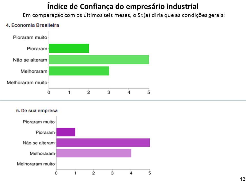 Índice de Confiança do empresário industrial Em comparação com os últimos seis meses, o Sr.(a) diria que as condições gerais: 13