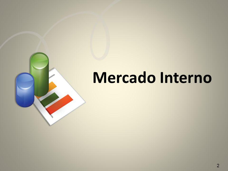 Fonte: IBGE Mercado Interno – Prod.Física X Com.