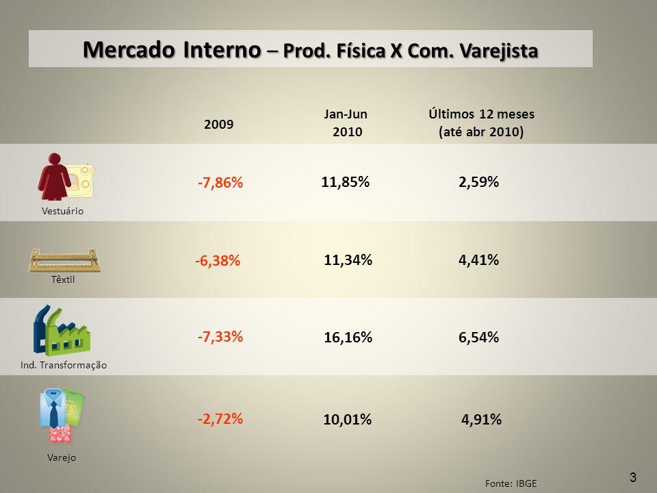 Fonte: IBGE Mercado Interno – Prod. Física X Com. Varejista 2009 -7,86% -6,38% -7,33% -2,72% Vestuário Têxtil Ind. Transformação Varejo Jan-Jun 2010 1