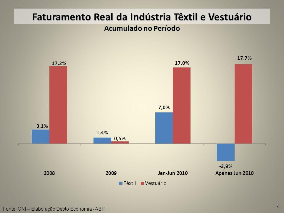 Faturamento Real da Indústria Têxtil e Vestuário Acumulado no Período Fonte: CNI – Elaboração Depto Economia - ABIT 4