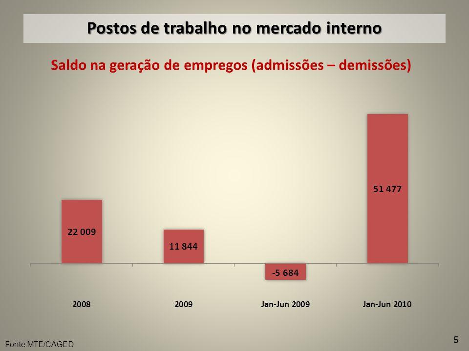 Investimentos 2008: US$ 1,5 bi * 2009: US$ 900 mi ** BNDES 2008 2009 Importação de Máquinas R$ 954 mi R$ 381 mi R$ 394 mi R$ 265 mi TêxtilConfecção Cadeia US$ 730 mi US$ 544 mi 2008 2009 Máquinas de costura US$ 165 mi US$ 106 mi ESTIMATIVA 2010: US$ 1,5 Bi em toda Cadeia Têxtil Nota: *câmbio médio de 2008 – R$ 1,83 / **câmbio médio de 2009 – R$ 1,99 6