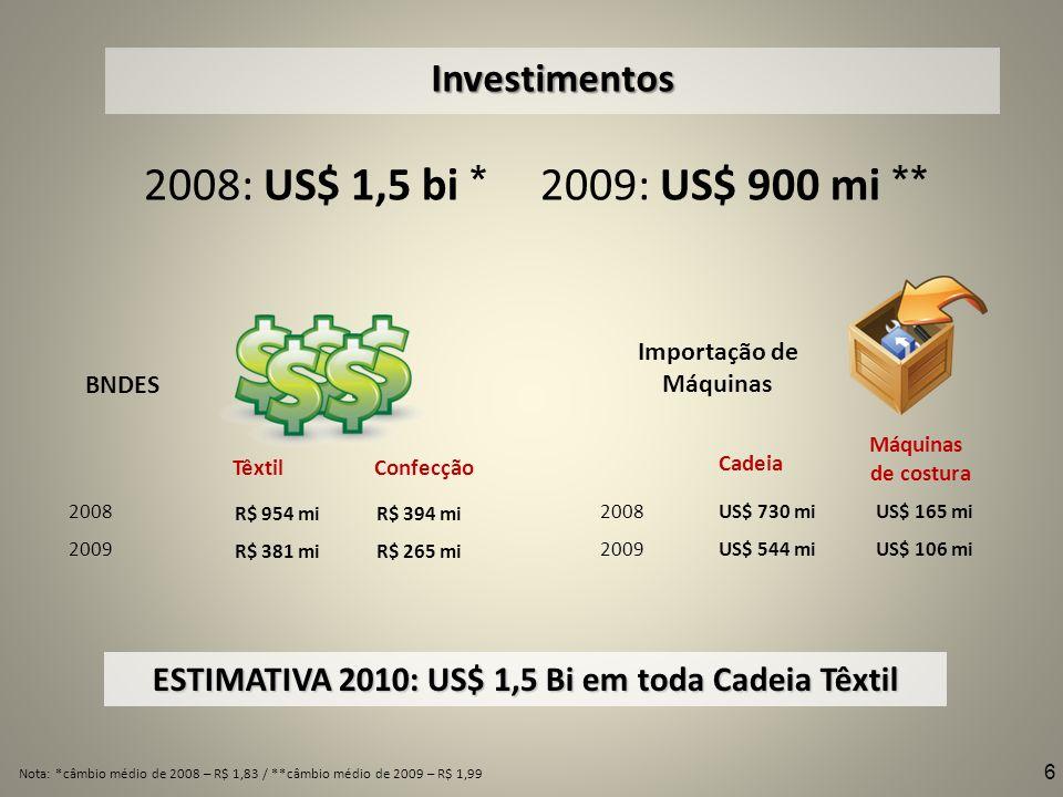 Investimentos 2008: US$ 1,5 bi * 2009: US$ 900 mi ** BNDES 2008 2009 Importação de Máquinas R$ 954 mi R$ 381 mi R$ 394 mi R$ 265 mi TêxtilConfecção Ca
