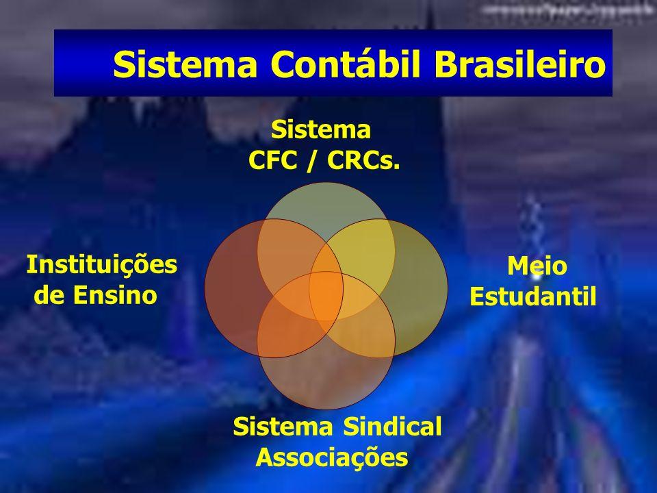Sistema Contábil Brasileiro Sistema CFC / CRCs. Meio Estudantil Sistema Sindical Associações Instituições de Ensino