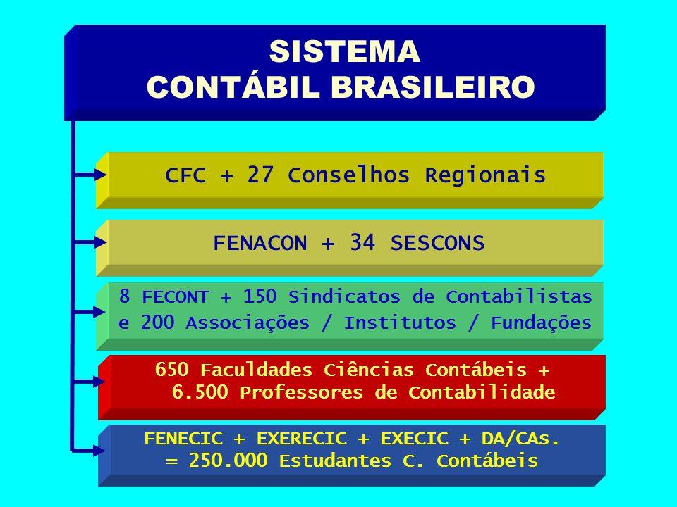 SISTEMA CONTÁBIL BRASILEIRO CFC + 27 Conselhos Regionais FENACON + 34 SESCONS 8 FECONT + 150 Sindicatos de Contabilistas e 200 Associações / Instituto