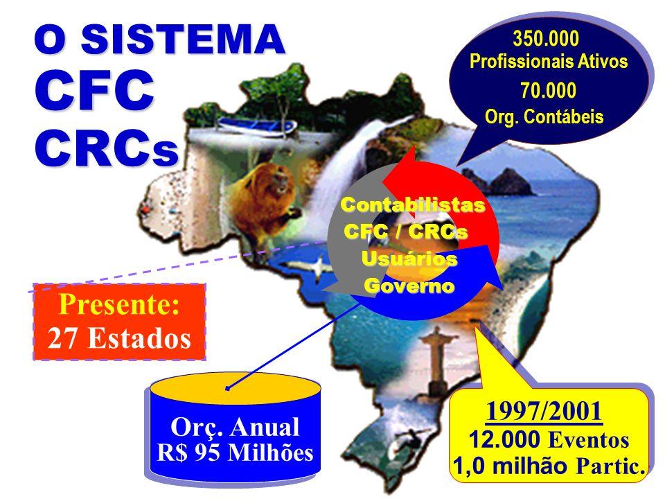 O S I S T E M A C F C C R C s 1997/2001 12.000 Eventos 1,0 milhão Partic. 1997/2001 12.000 Eventos 1,0 milhão Partic. Presente: 27 Estados 350.000 Pro