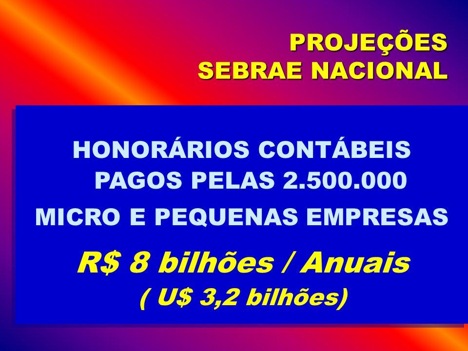 PROJEÇÕES SEBRAE NACIONAL HONORÁRIOS CONTÁBEIS PAGOS PELAS 2.500.000 MICRO E PEQUENAS EMPRESAS R$ 8 bilhões / Anuais ( U$ 3,2 bilhões) HONORÁRIOS CONT