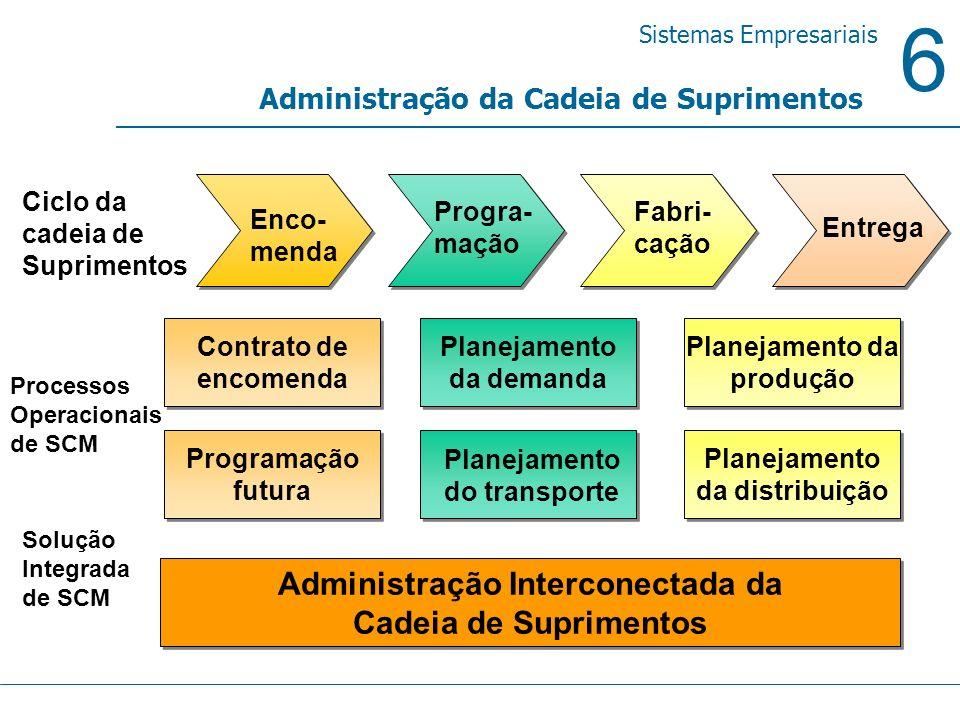 6 Sistemas Empresariais Administração da Cadeia de Suprimentos Progra- mação Fabri- cação Entrega Planejamento do transporte Planejamento da demanda P