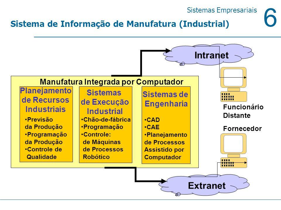 6 Sistemas Empresariais Sistema de Informação de Manufatura (Industrial) Sistemas de Engenharia CAD CAE Planejamento de Processos Assistido por Comput