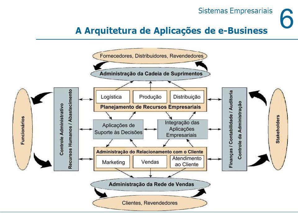 6 Sistemas Empresariais Sistemas de Informação Gerenciais MODELO OU ESBOÇO DE SIG Entradas: internas e externas Internas: Sistemas de Processamento de Transações (SPT) Outras áreas específicas da empresa, tais como - Planejamento Estratégico - Política Organizacional - Plano de Metas, etc Externas:clientes, fornecedores, concorrentes, mercado, governo, etc Saídas: relatórios diversos : Agendados ou Periódicos Demanda ou Solicitação De Exceção Drill Down