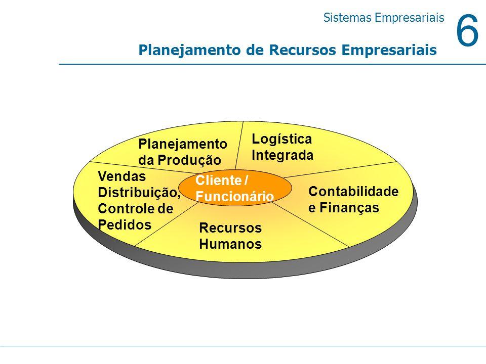6 Sistemas Empresariais Planejamento de Recursos Empresariais Vendas Distribuição, Controle de Pedidos Contabilidade e Finanças Planejamento da Produç