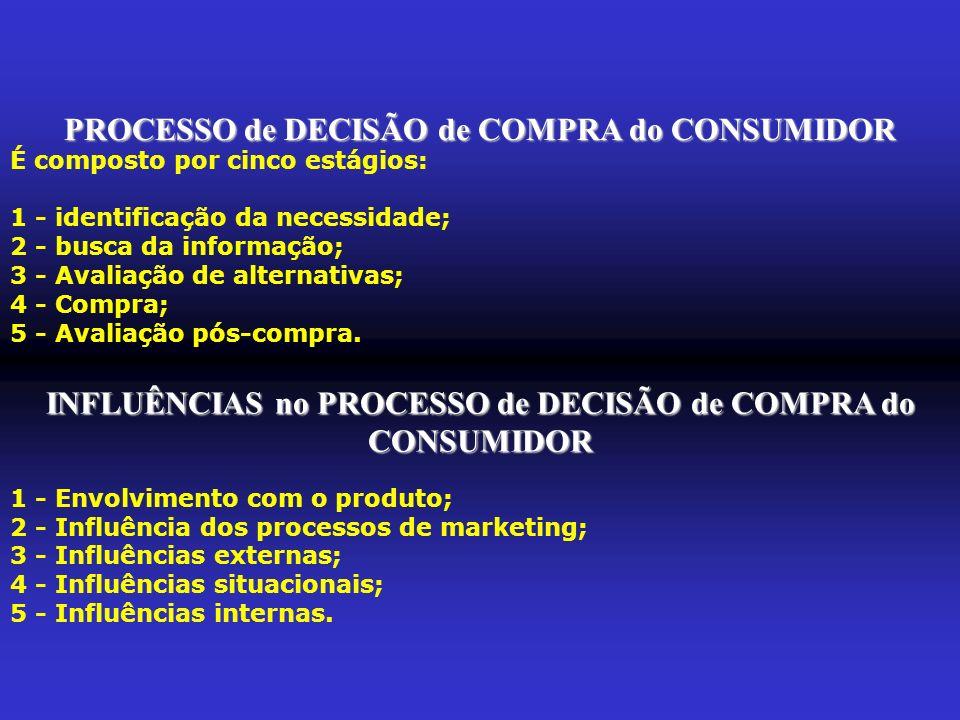 PROCESSO de DECISÃO de COMPRA do CONSUMIDOR É composto por cinco estágios: 1 - identificação da necessidade; 2 - busca da informação; 3 - Avaliação de