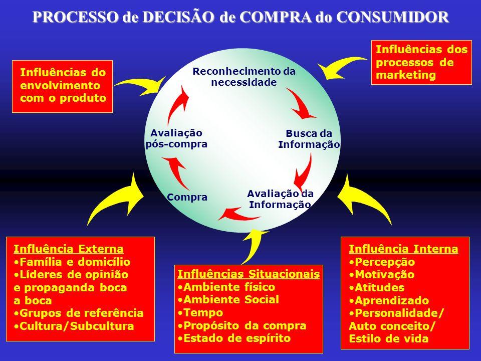 O ENVOLVIMENTO e o PROCESSO de DECISÃO de COMPRA O Envolvimento é o nível de importância ou interesse que o consumidor confere a determinado produto ou situação de compra.