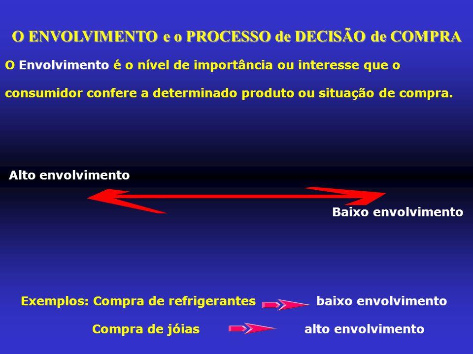 Solução Complexa de problemas Solução Limitada de problemas Solução Rotineira de problemas Produtos: Carros, férias caras Produtos: Sapatos, conserto de eletrodomésticos Produtos: Leite, serviços de táxi Reconhecimento da necessidade Reconhecimento da necessidade Reconhecimento da necessidade Busca de Informações (Interna e Externa) Busca de Informações (Interna e Externa de forma limitada) Busca de Informações (Interna de forma limitada) Avaliação ( muitas alternativas, muitos critérios, regras de decisão complexas) Avaliação ( poucas alternativas, poucos critérios, regras de decisão simples) Compra Avaliação pós-compra (dissonância, avaliação complexa) Avaliação pós-compra (sem dissonância, avaliação limitada) Avaliação pós-compra (sem dissonância, avaliação muito limitada) Dissonância pós-compra = Tomei a decisão correta?