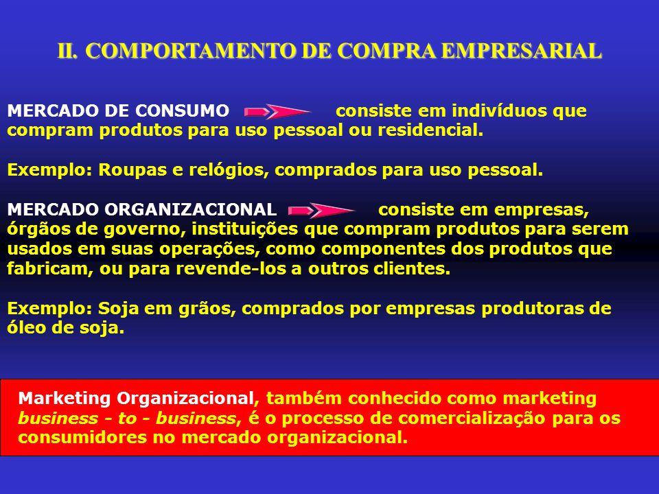 II. COMPORTAMENTO DE COMPRA EMPRESARIAL MERCADO DE CONSUMO consiste em indivíduos que compram produtos para uso pessoal ou residencial. Exemplo: Roupa