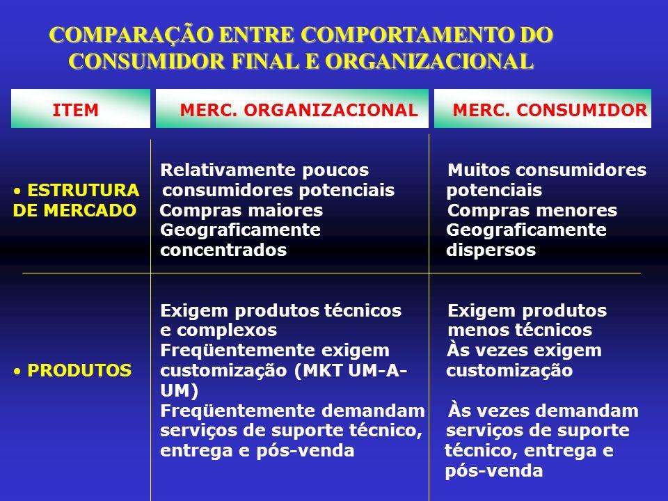 COMPARAÇÃO ENTRE COMPORTAMENTO DO CONSUMIDOR FINAL E ORGANIZACIONAL ITEM MERC. ORGANIZACIONAL MERC. CONSUMIDOR Relativamente poucos Muitos consumidore