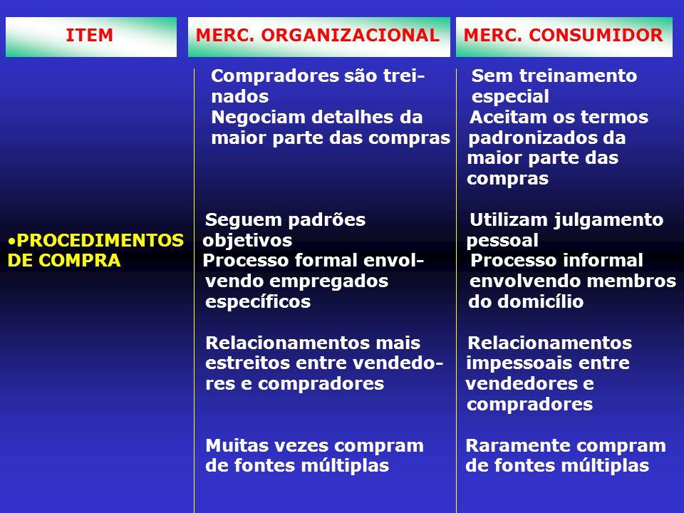 ITEM MERC. ORGANIZACIONAL MERC. CONSUMIDOR Compradores são trei- Sem treinamento nados especial Negociam detalhes da Aceitam os termos maior parte das