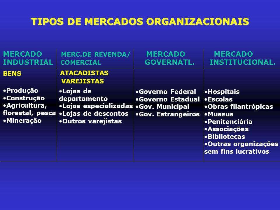TIPOS DE MERCADOS ORGANIZACIONAIS MERCADO MERC.DE REVENDA/ MERCADO MERCADO INDUSTRIAL COMERCIAL GOVERNATL. INSTITUCIONAL. BENS ATACADISTAS Produção Co