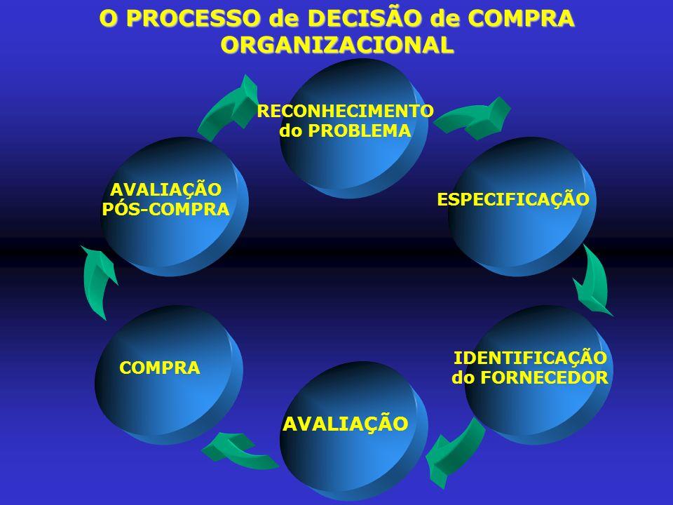 TIPOS de SITUAÇÕES de COMPRAS ORGANIZACIONAIS complexa, limitada rotineira - Assim como os clientes (consumidor final) enfrentam diferentes escolhas de acordo com o tipo de situações de compra - solução de problema complexa, limitada ou rotineira -, os compradores organizacionais enfrentam também três situações de compra: 1 - Nova Compra 2 - Recompra modificada 3 - Recompra direta SITUAÇÕES de COMPRAS ORGANIZACIONAIS SITUAÇÃO de COMPRA TIPO de SOLUÇÃO de PROBLEMA CARACTERÍSTICAS da COMPRA EXEMPLO de COMPRA NOVA COMPRA RECOMPRA MODIFICADA RECOMPRA DIRETA COMPLEXA LIMITADA ROTINEIRA O problema ainda não havia acontecido antes; ocorre com pouca freqüência.