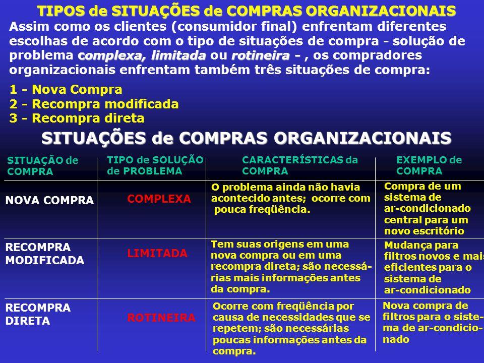 QUEM É QUEM no PROCESSO de COMPRA (centro de compra) CENTRO de COMPRASGrupo de pessoas dentro da organização que participa do processo de compra.