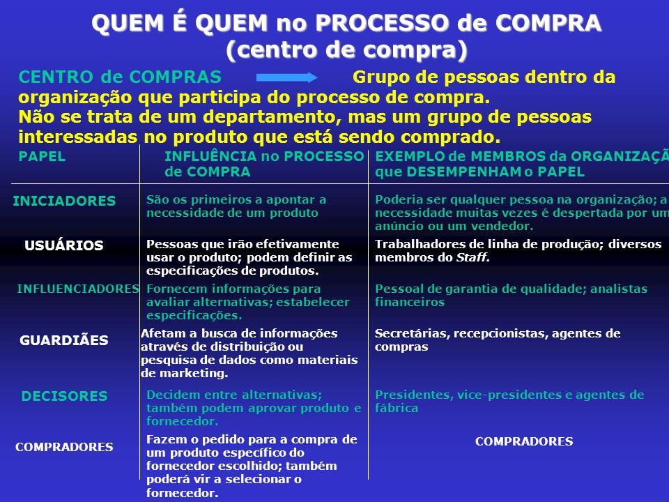 QUEM É QUEM no PROCESSO de COMPRA (centro de compra) CENTRO de COMPRASGrupo de pessoas dentro da organização que participa do processo de compra. Não