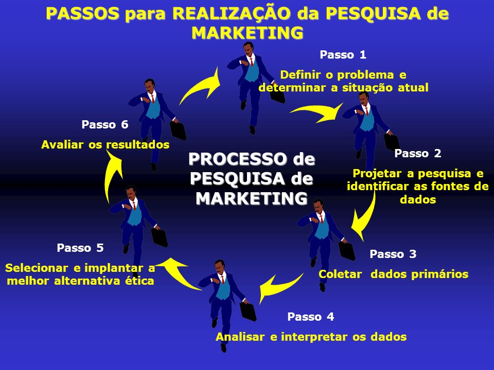 PASSOS para REALIZAÇÃO da PESQUISA de MARKETING Passo 1 Definir o problema e determinar a situação atual Passo 2 Projetar a pesquisa e identificar as