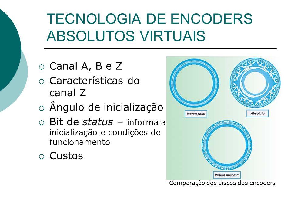 TECNOLOGIA DE ENCODERS ABSOLUTOS VIRTUAIS Canal A, B e Z Características do canal Z Ângulo de inicialização Bit de status – informa a inicialização e
