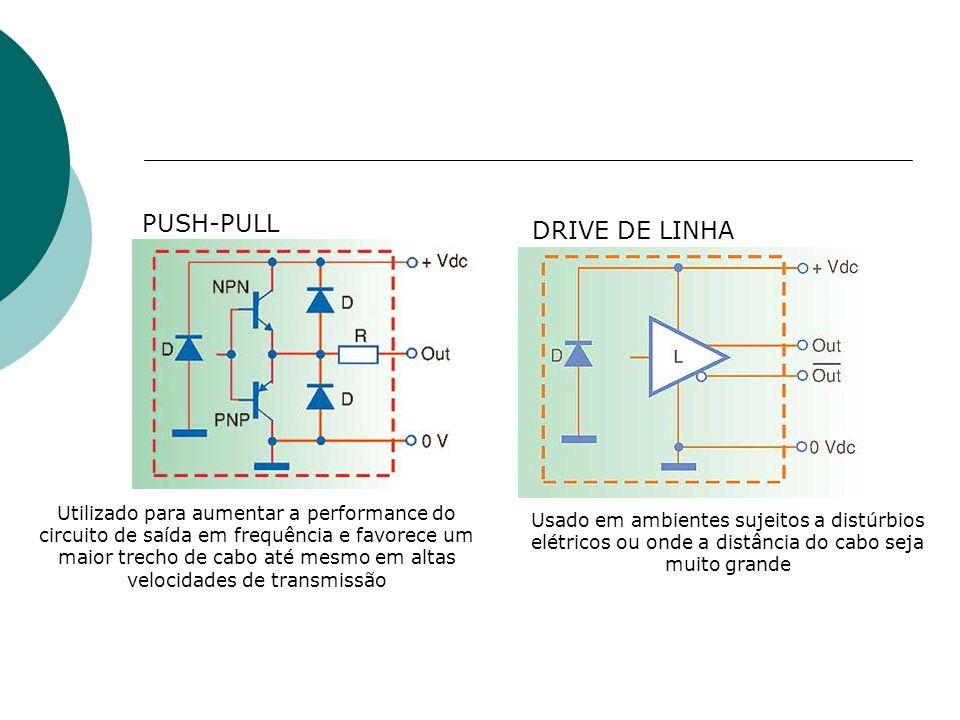 PUSH-PULL DRIVE DE LINHA Utilizado para aumentar a performance do circuito de saída em frequência e favorece um maior trecho de cabo até mesmo em alta
