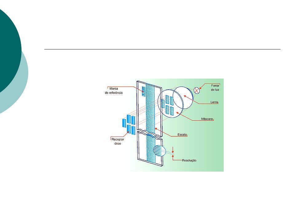 APLICAÇÕES Eixos de Máquinas Eixos de Robôs Controle de velocidade e posicionamento de motores Posicionamento de antenas parabólicas, telescópios e radares Mesas rotativas Medição de grandezas