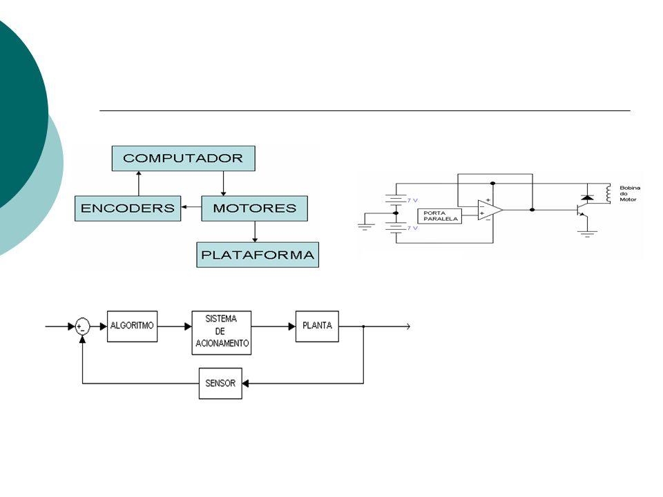 ENTE FÍSICO A SER MEDIDO SENSOR TRANSDUTOR SINAL ELÉTRICO CONFORMATADOR (ADAPTADOR) PROCESSAMENTO DO SINAL INTERFACE HOMEM- MÁQUINA Posição Encoder Circuito físico desenvolvido Teclado e Monitor do computador CPU