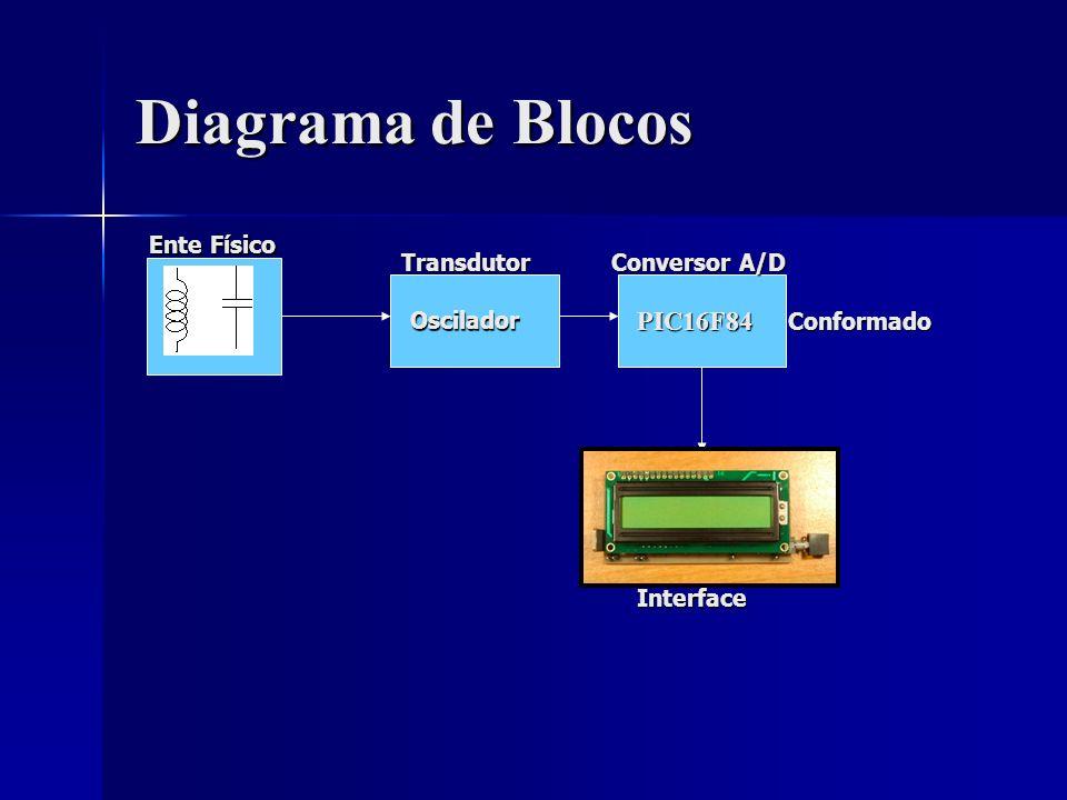 Medidor de LC Fig.5 – Esquema do LC Meter