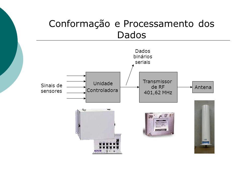 Conformação e Processamento dos Dados Unidade Controladora Transmissor de RF 401,62 MHz Sinais de sensores Dados binários seriais Antena
