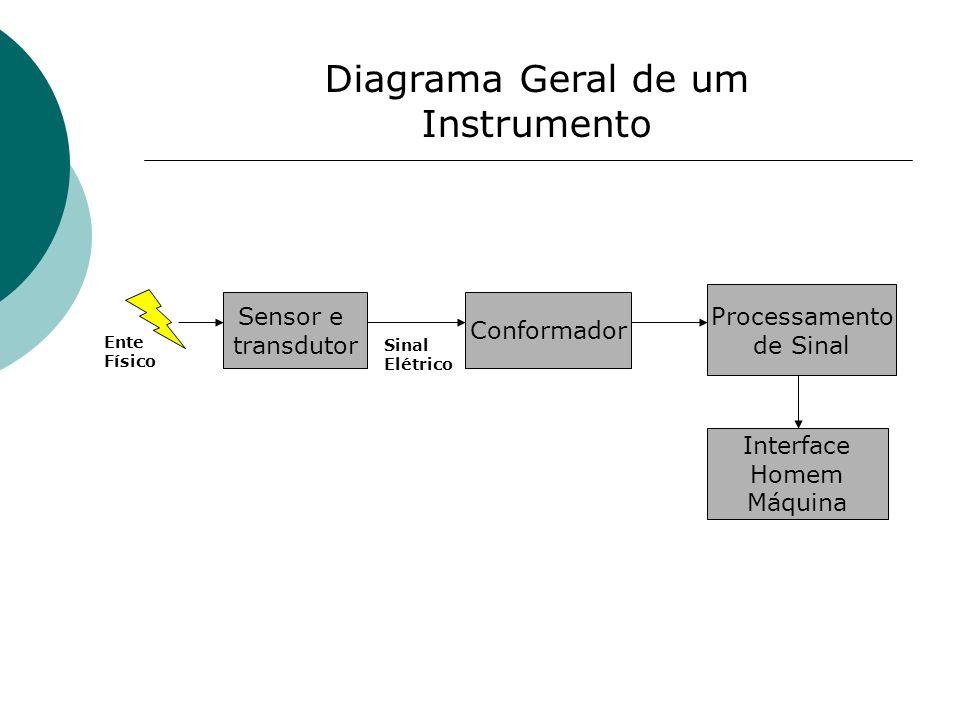 Diagrama Geral de um Instrumento Sensor e transdutor Conformador Processamento de Sinal Interface Homem Máquina Sinal Elétrico Ente Físico