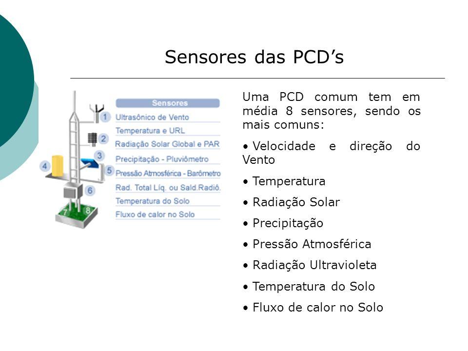 Sensores das PCDs Uma PCD comum tem em média 8 sensores, sendo os mais comuns: Velocidade e direção do Vento Temperatura Radiação Solar Precipitação P
