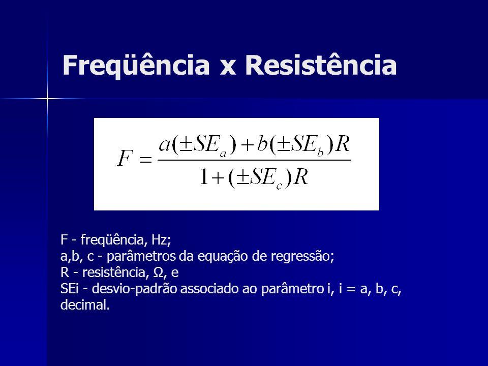 Freqüência x Resistência F - freqüência, Hz; a,b, c - parâmetros da equação de regressão; R - resistência, Ω, e SEi - desvio-padrão associado ao parâm