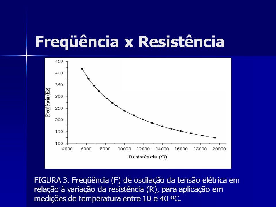 Freqüência x Resistência FIGURA 3. Freqüência (F) de oscilação da tensão elétrica em relação à variação da resistência (R), para aplicação em medições