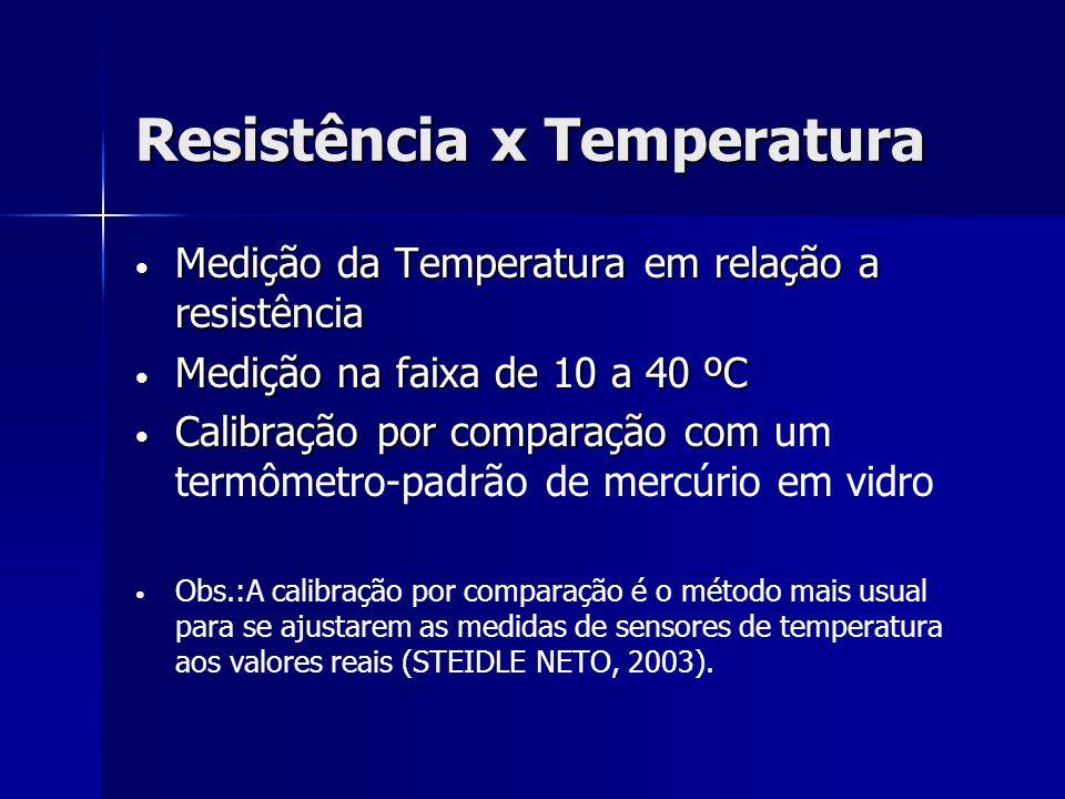 Resistência x Temperatura Medição da Temperatura em relação a resistência Medição da Temperatura em relação a resistência Medição na faixa de 10 a 40