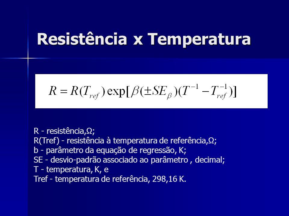 Resistência x Temperatura R - resistência,Ω; R(Tref) - resistência à temperatura de referência,Ω; b - parâmetro da equação de regressão, K; SE - desvi