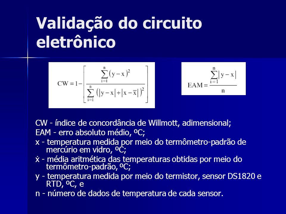Validação do circuito eletrônico CW - índice de concordância de Willmott, adimensional; EAM - erro absoluto médio, ºC; x - temperatura medida por meio