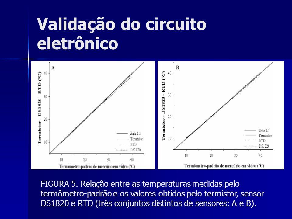 Validação do circuito eletrônico FIGURA 5. Relação entre as temperaturas medidas pelo termômetro-padrão e os valores obtidos pelo termistor, sensor DS