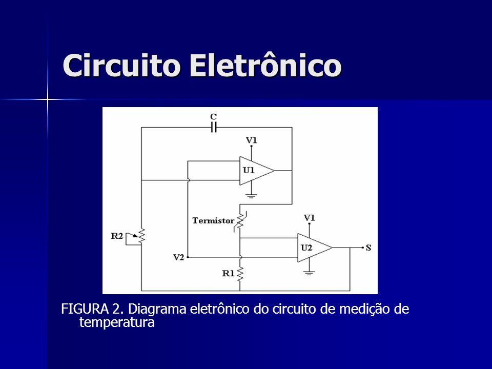 Circuito Eletrônico FIGURA 2. Diagrama eletrônico do circuito de medição de temperatura