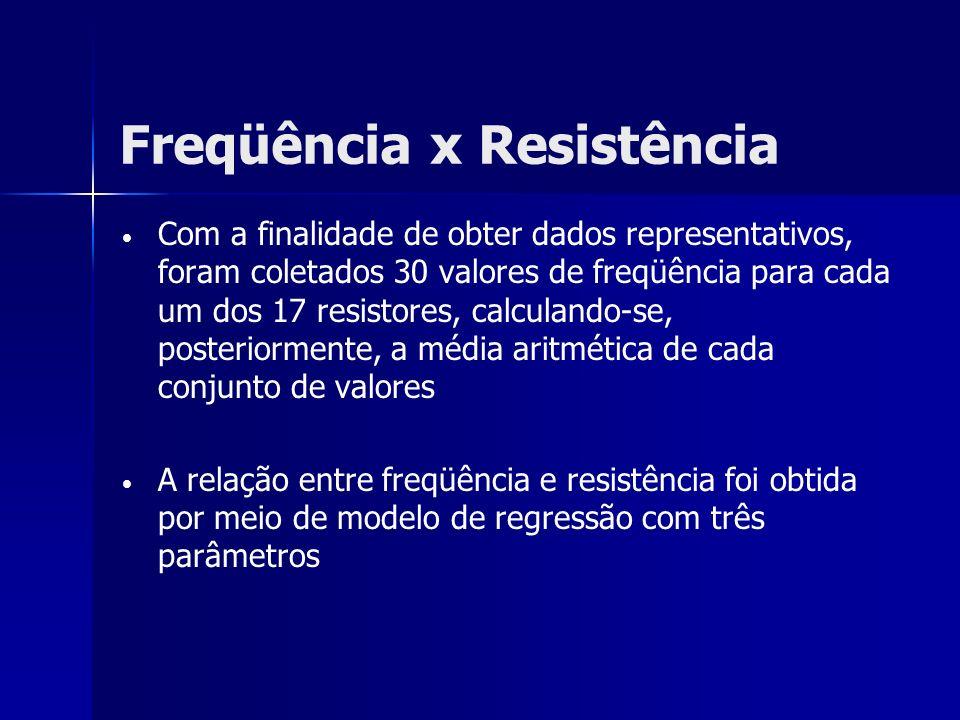 Freqüência x Resistência Com a finalidade de obter dados representativos, foram coletados 30 valores de freqüência para cada um dos 17 resistores, cal