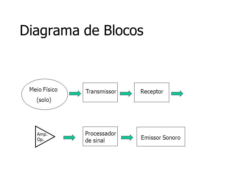 Diagrama de Blocos Meio Físico (solo) Transmissor Processador de sinal Receptor Emissor Sonoro Amp. Op.