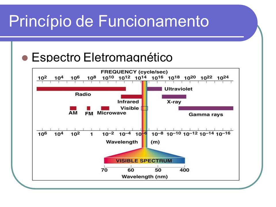 Princípio de Funcionamento A faixa IV localiza-se entre a porção visível do espectro e as ondas de rádio.