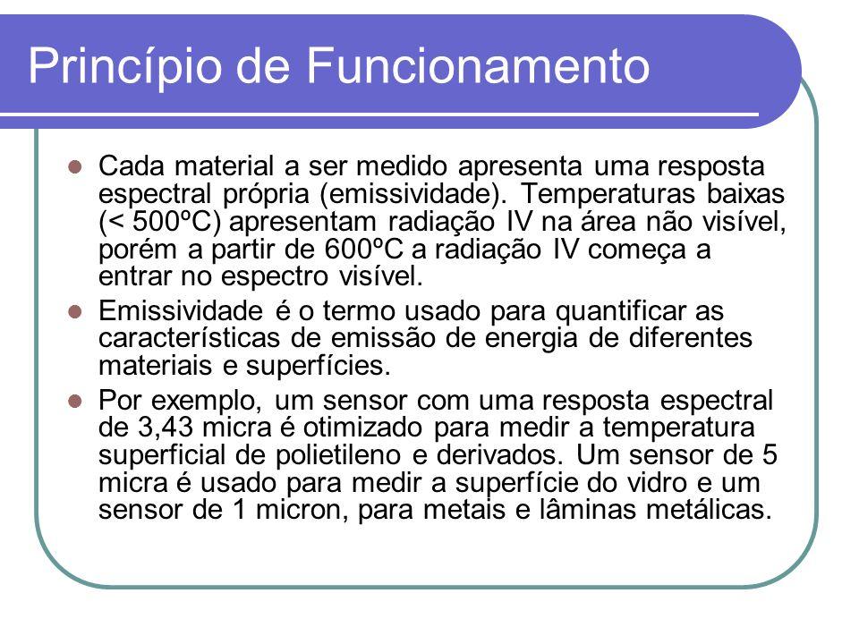 Princípio de Funcionamento Cada material a ser medido apresenta uma resposta espectral própria (emissividade). Temperaturas baixas (< 500ºC) apresenta