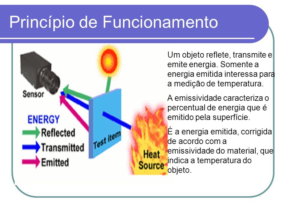 Princípio de Funcionamento Um objeto reflete, transmite e emite energia. Somente a energia emitida interessa para a medição de temperatura. A emissivi