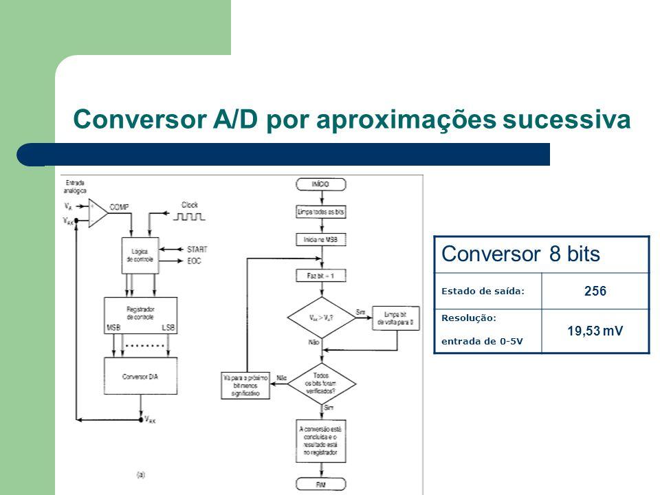 Conversor A/D por aproximações sucessiva Conversor 8 bits Estado de saída: 256 Resolução: entrada de 0-5V 19,53 mV