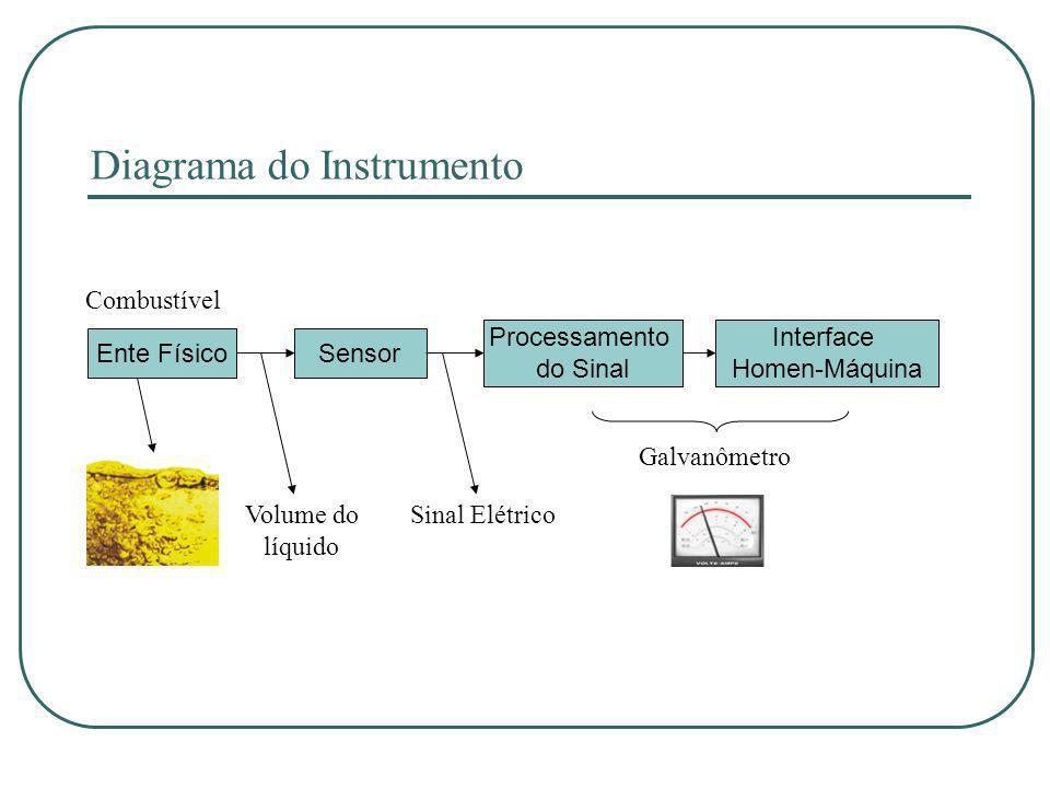 Diagrama do Instrumento Sensor Interface Homen-Máquina Processamento do Sinal Ente Físico Combustível Galvanômetro Volume do líquido Sinal Elétrico