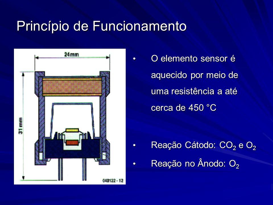 Princípio de Funcionamento O elemento sensor é aquecido por meio de uma resistência a até cerca de 450 °C O elemento sensor é aquecido por meio de uma