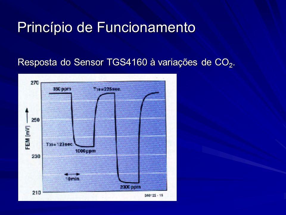 Princípio de Funcionamento Resposta do Sensor TGS4160 à variações de CO 2.